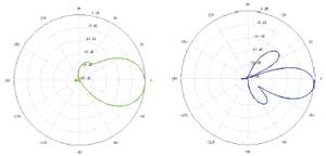 Диаграмма направленности NanoStation Loco M5